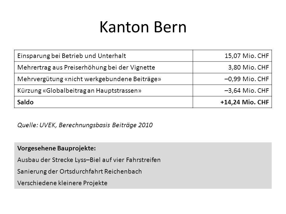 Kanton Bern Einsparung bei Betrieb und Unterhalt15,07 Mio. CHF Mehrertrag aus Preiserhöhung bei der Vignette3,80 Mio. CHF Mehrvergütung «nicht werkgeb