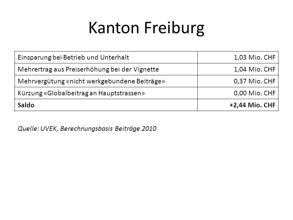 Kanton Freiburg Einsparung bei Betrieb und Unterhalt1,03 Mio. CHF Mehrertrag aus Preiserhöhung bei der Vignette1,04 Mio. CHF Mehrvergütung «nicht werk