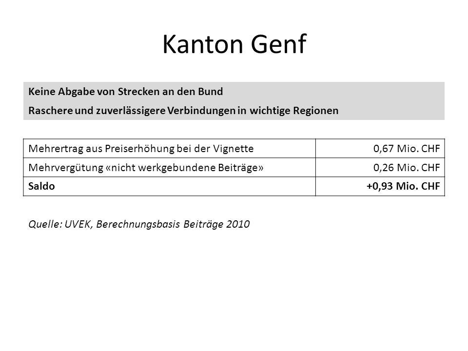 Kanton Genf Keine Abgabe von Strecken an den Bund Raschere und zuverlässigere Verbindungen in wichtige Regionen Mehrertrag aus Preiserhöhung bei der V