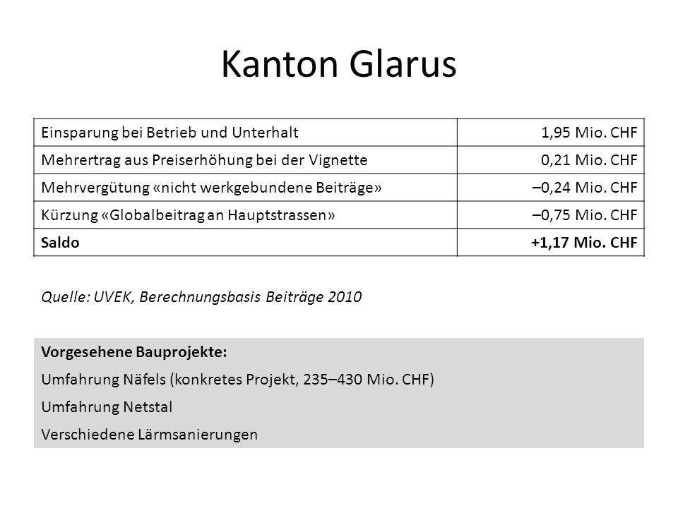 Kanton Glarus Einsparung bei Betrieb und Unterhalt1,95 Mio. CHF Mehrertrag aus Preiserhöhung bei der Vignette0,21 Mio. CHF Mehrvergütung «nicht werkge