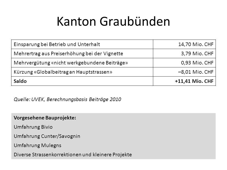 Kanton Graubünden Einsparung bei Betrieb und Unterhalt14,70 Mio. CHF Mehrertrag aus Preiserhöhung bei der Vignette3,79 Mio. CHF Mehrvergütung «nicht w