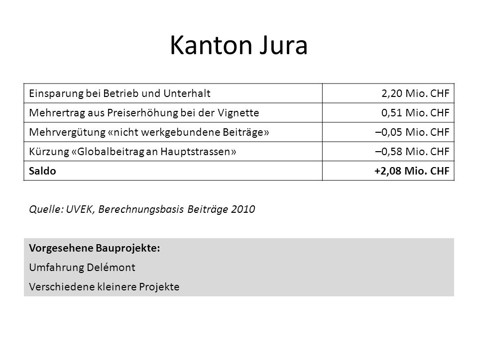 Kanton Jura Einsparung bei Betrieb und Unterhalt2,20 Mio. CHF Mehrertrag aus Preiserhöhung bei der Vignette0,51 Mio. CHF Mehrvergütung «nicht werkgebu