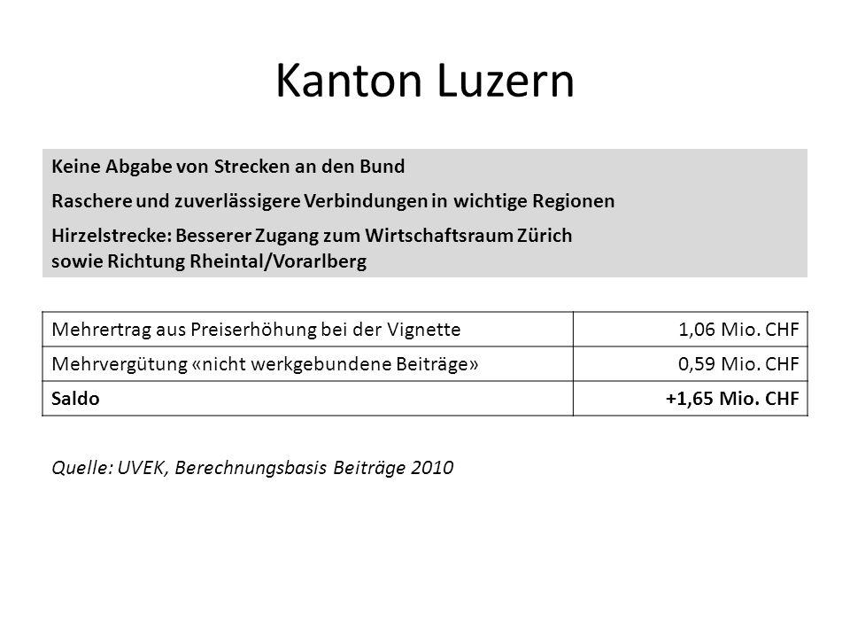 Kanton Luzern Keine Abgabe von Strecken an den Bund Raschere und zuverlässigere Verbindungen in wichtige Regionen Hirzelstrecke: Besserer Zugang zum W