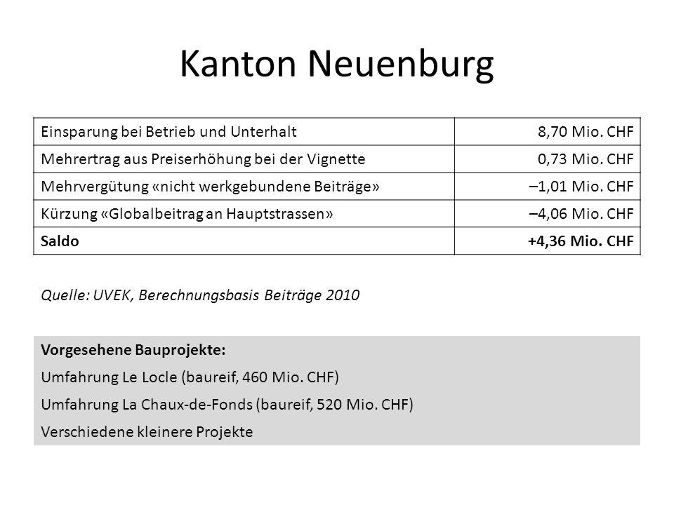 Kanton Neuenburg Einsparung bei Betrieb und Unterhalt8,70 Mio. CHF Mehrertrag aus Preiserhöhung bei der Vignette0,73 Mio. CHF Mehrvergütung «nicht wer