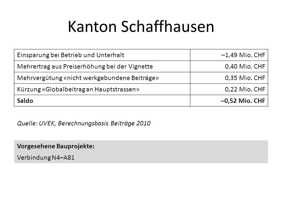 Kanton Schaffhausen Einsparung bei Betrieb und Unterhalt–1,49 Mio. CHF Mehrertrag aus Preiserhöhung bei der Vignette0,40 Mio. CHF Mehrvergütung «nicht