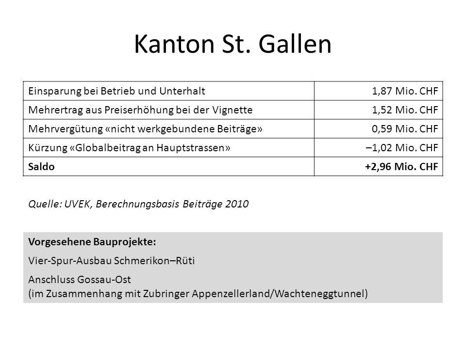 Kanton St. Gallen Einsparung bei Betrieb und Unterhalt1,87 Mio. CHF Mehrertrag aus Preiserhöhung bei der Vignette1,52 Mio. CHF Mehrvergütung «nicht we