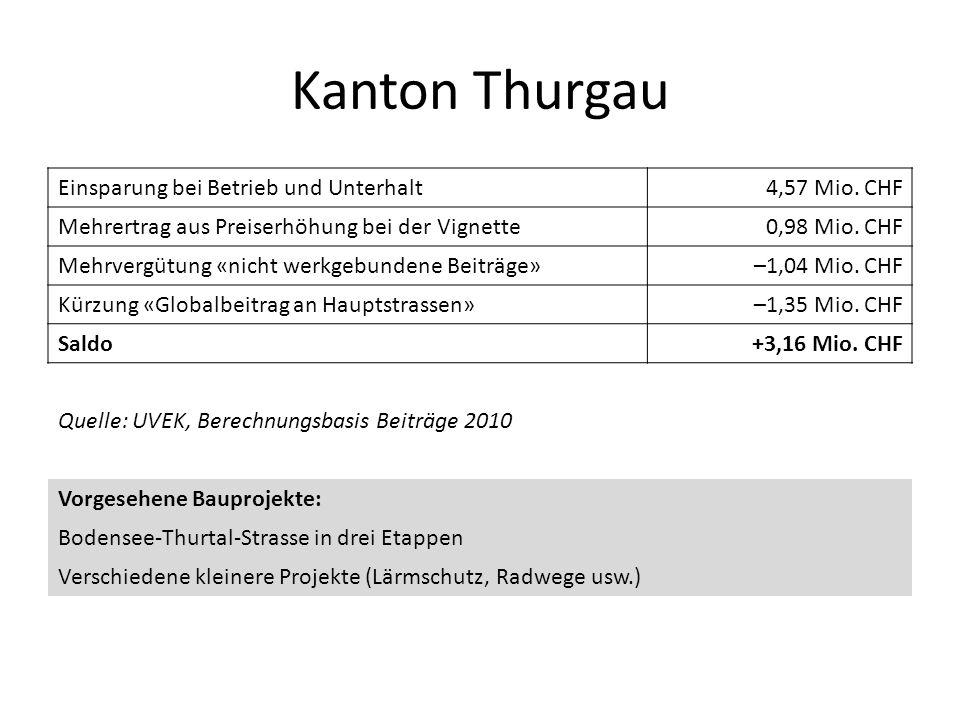 Kanton Thurgau Einsparung bei Betrieb und Unterhalt4,57 Mio. CHF Mehrertrag aus Preiserhöhung bei der Vignette0,98 Mio. CHF Mehrvergütung «nicht werkg