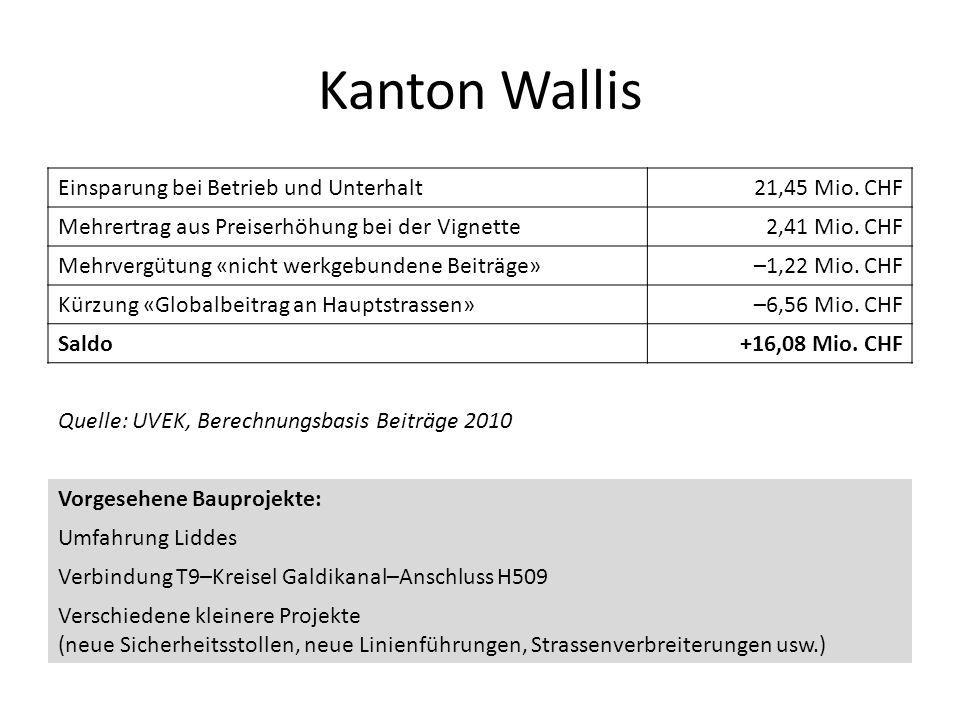 Kanton Wallis Einsparung bei Betrieb und Unterhalt21,45 Mio. CHF Mehrertrag aus Preiserhöhung bei der Vignette2,41 Mio. CHF Mehrvergütung «nicht werkg