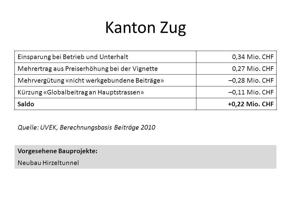 Kanton Zug Einsparung bei Betrieb und Unterhalt0,34 Mio. CHF Mehrertrag aus Preiserhöhung bei der Vignette0,27 Mio. CHF Mehrvergütung «nicht werkgebun