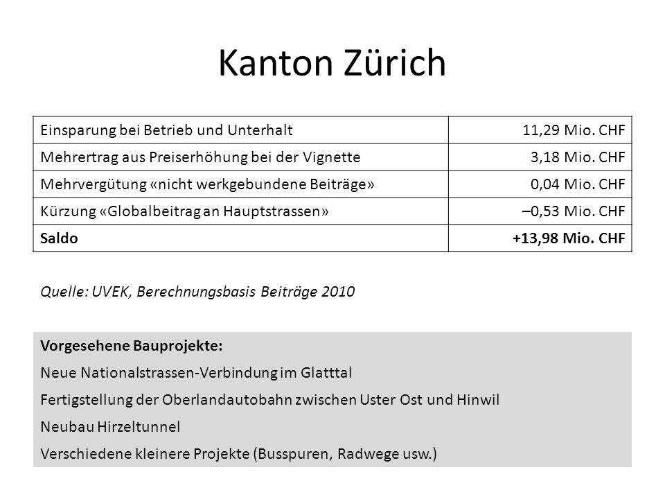 Kanton Zürich Einsparung bei Betrieb und Unterhalt11,29 Mio. CHF Mehrertrag aus Preiserhöhung bei der Vignette3,18 Mio. CHF Mehrvergütung «nicht werkg