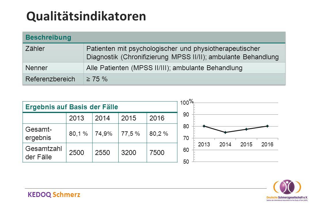 KEDOQ Schmerz Qualitätsindikatoren Ergebnis auf Basis der Fälle 2013201420152016 Gesamt- ergebnis 80,1 %74,9%77,5 %80,2 % Gesamtzahl der Fälle 2500255
