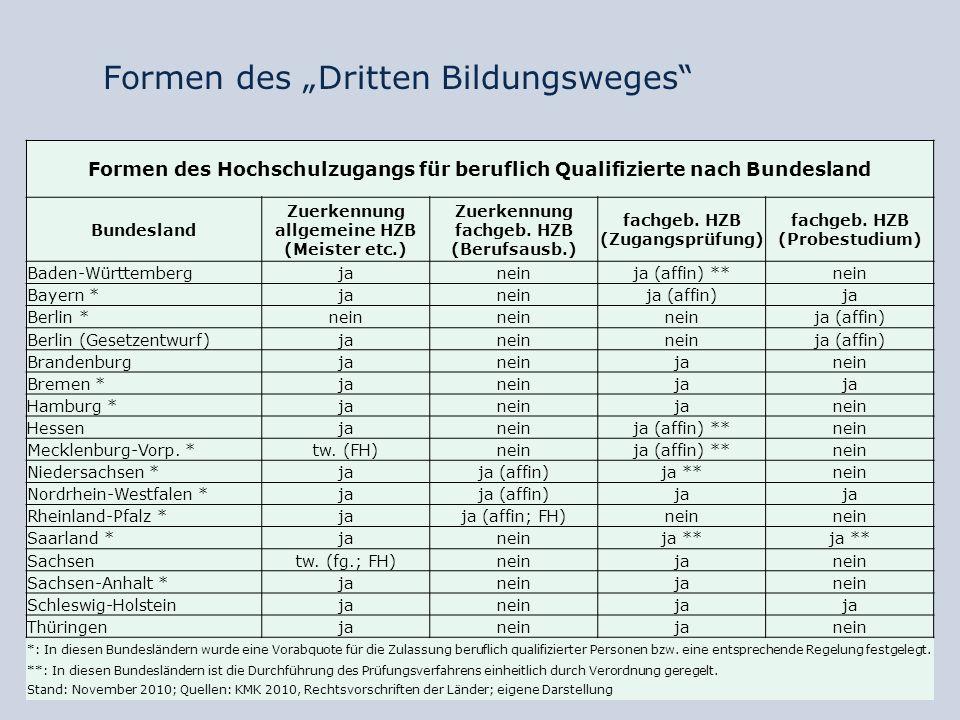 Nicht-traditionelle Studierende in Deutschland Quelle: Nickel/Leusing 2009