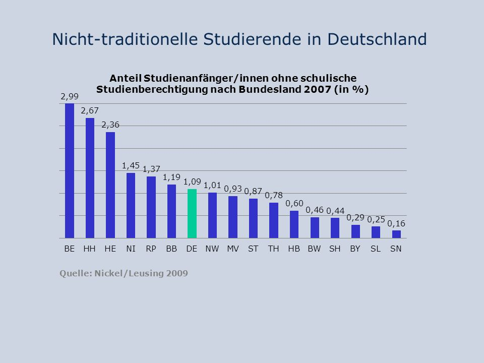 Nicht-traditionelle Studierende in Deutschland Quelle: Nickel/Leusing 2009