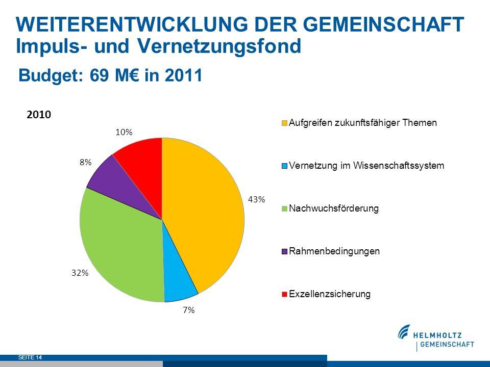 SEITE 14 WEITERENTWICKLUNG DER GEMEINSCHAFT Impuls- und Vernetzungsfond Budget: 69 M in 2011