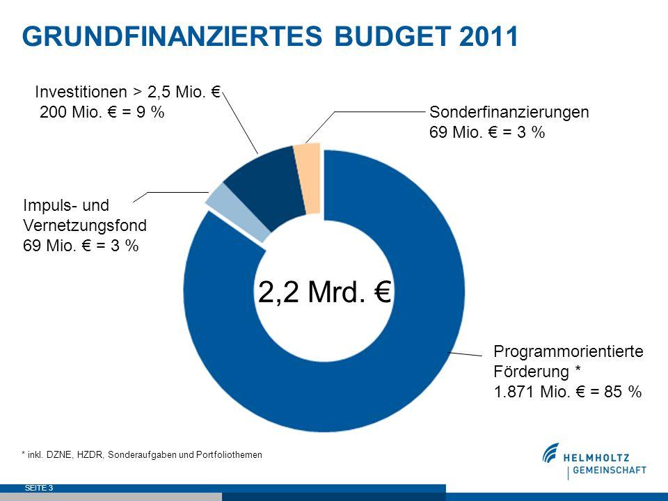 SEITE 3 2,2 Mrd. GRUNDFINANZIERTES BUDGET 2011 Programmorientierte Förderung * 1.871 Mio. = 85 % Impuls- und Vernetzungsfond 69 Mio. = 3 % Investition