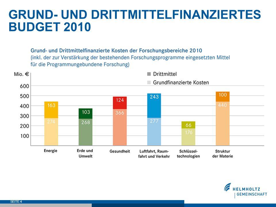 SEITE 4 GRUND- UND DRITTMITTELFINANZIERTES BUDGET 2010