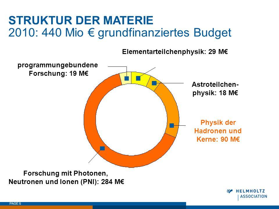 PAGE 5 STRUKTUR DER MATERIE 2010: 440 Mio grundfinanziertes Budget programmungebundene Forschung: 19 M Elementarteilchenphysik: 29 M Astroteilchen- ph