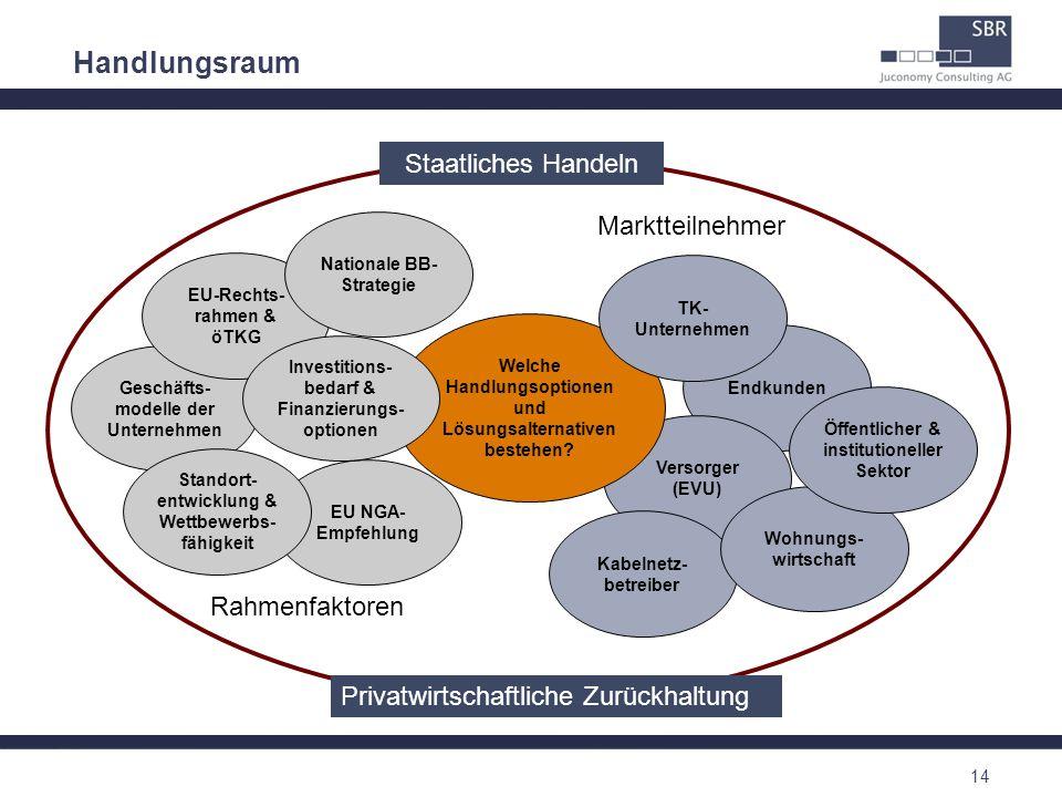 14 Endkunden Versorger (EVU) Kabelnetz- betreiber EU NGA- Empfehlung Geschäfts- modelle der Unternehmen EU-Rechts- rahmen & öTKG Welche Handlungsoptio