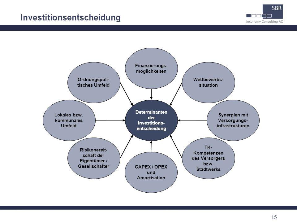 15 Finanzierungs- möglichkeiten Wettbewerbs- situation TK- Kompetenzen des Versorgers bzw. Stadtwerks CAPEX / OPEX und Amortisation Risikobereit- scha