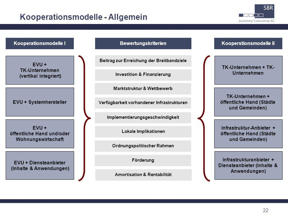 22 Förderung Lokale Implikationen Verfügbarkeit vorhandener Infrastrukturen Amortisation & Rentabilität Marktstruktur & Wettbewerb Ordnungspolitischer