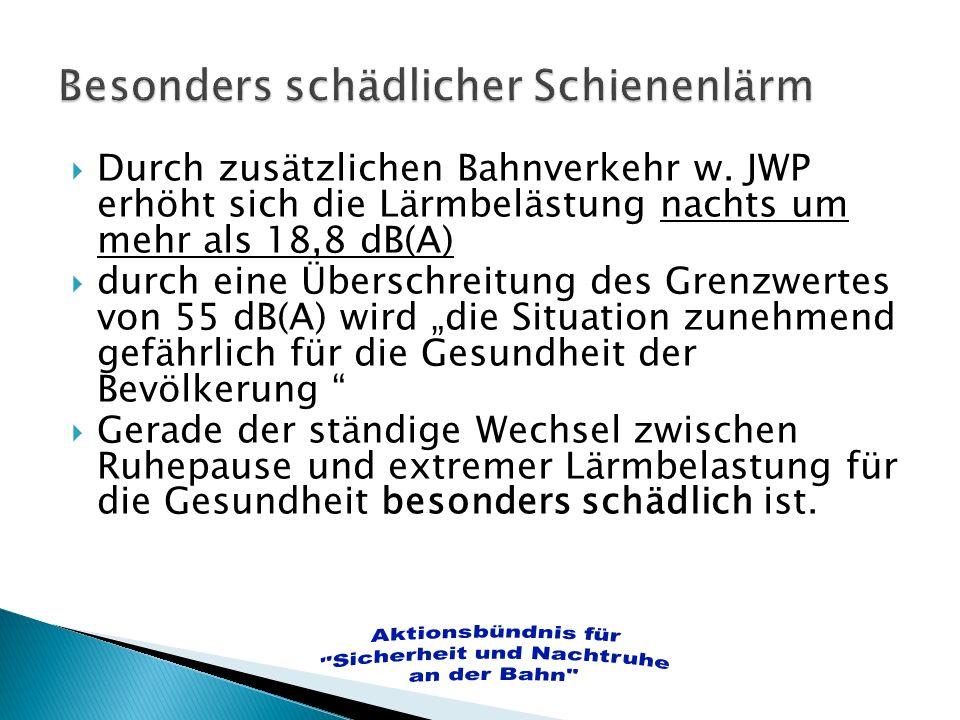 Durch zusätzlichen Bahnverkehr w. JWP erhöht sich die Lärmbelästung nachts um mehr als 18,8 dB(A) durch eine Überschreitung des Grenzwertes von 55 dB(