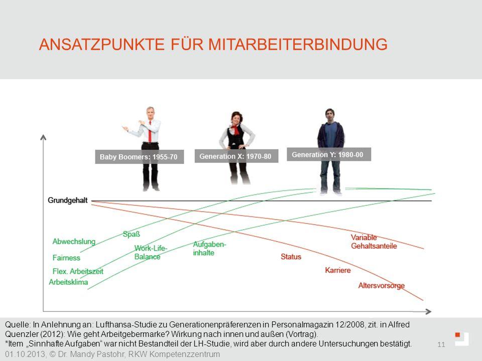 ANSATZPUNKTE FÜR MITARBEITERBINDUNG 11 01.10.2013, © Dr. Mandy Pastohr, RKW Kompetenzzentrum finanzielle Anreize, Zusatzleistungen Unternehmenskultur