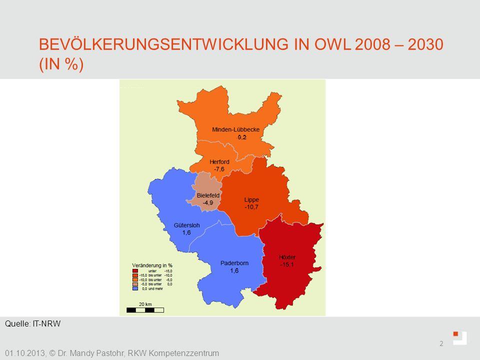BEVÖLKERUNGSENTWICKLUNG IN OWL 2008 – 2030 (IN %) 2 01.10.2013, © Dr. Mandy Pastohr, RKW Kompetenzzentrum Quelle: IT-NRW