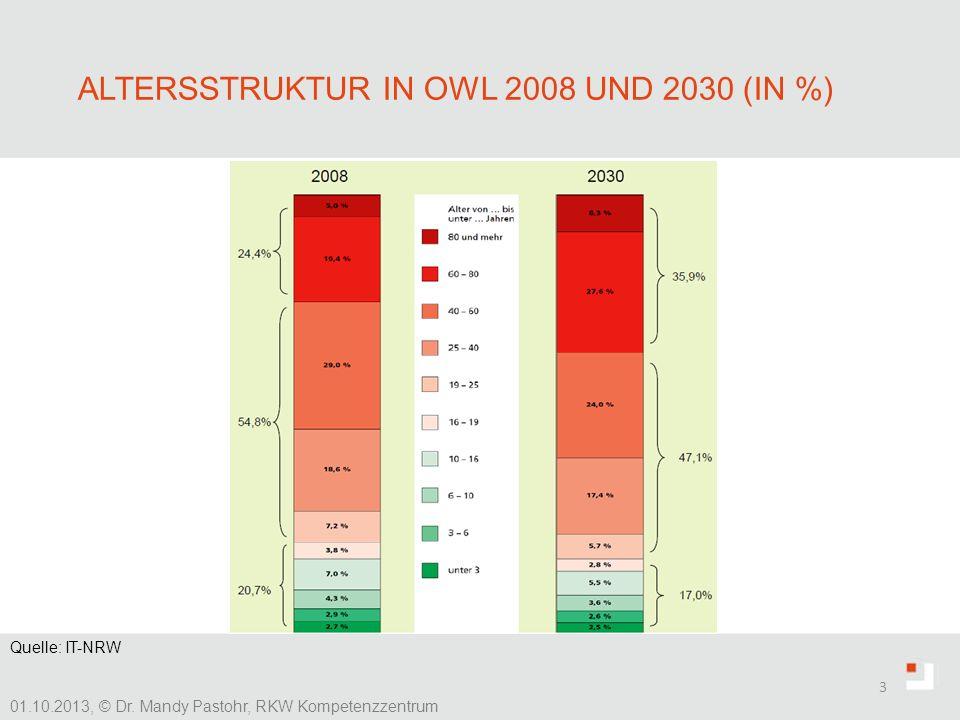 ALTERSSTRUKTUR IN OWL 2008 UND 2030 (IN %) 3 Quelle: IT-NRW 01.10.2013, © Dr. Mandy Pastohr, RKW Kompetenzzentrum