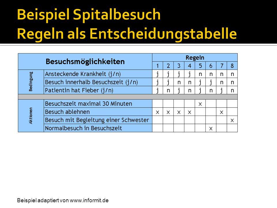 Beispiel adaptiert von www.informit.de