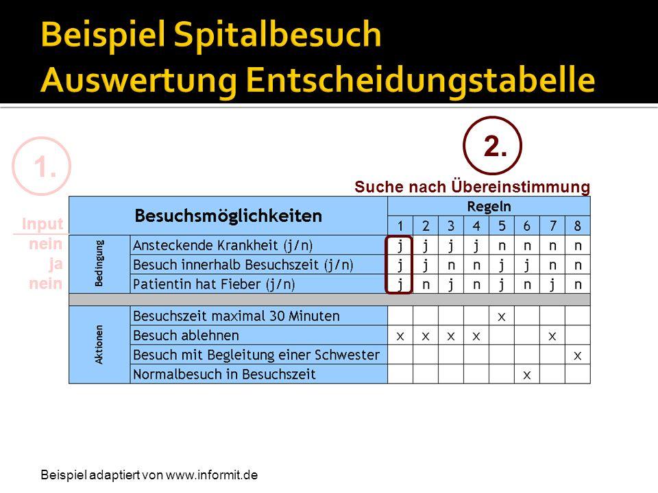 2. Suche nach Übereinstimmung Input nein ja nein 1. Beispiel adaptiert von www.informit.de