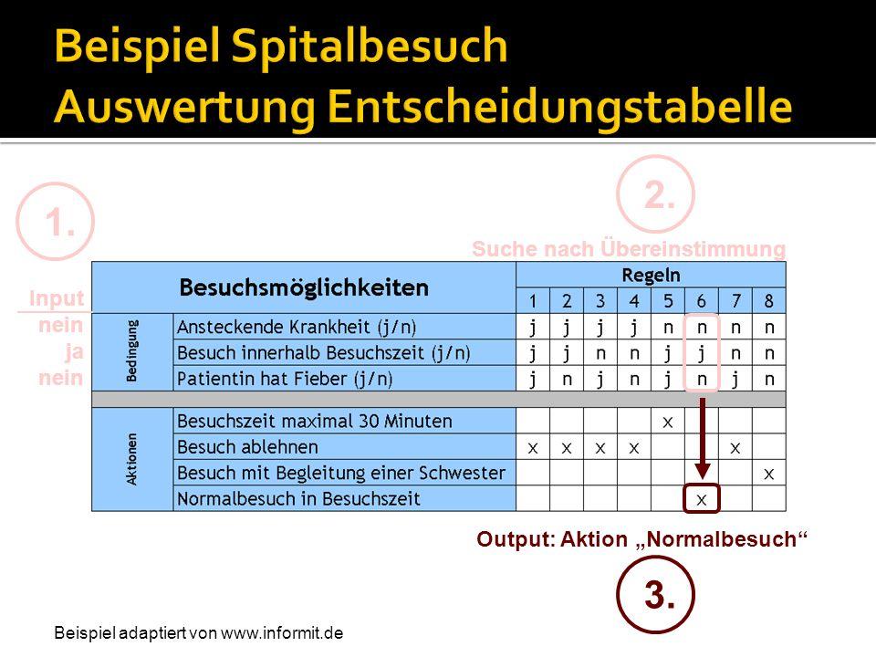 Input nein ja nein 1. 2. Suche nach Übereinstimmung 3. Output: Aktion Normalbesuch Beispiel adaptiert von www.informit.de
