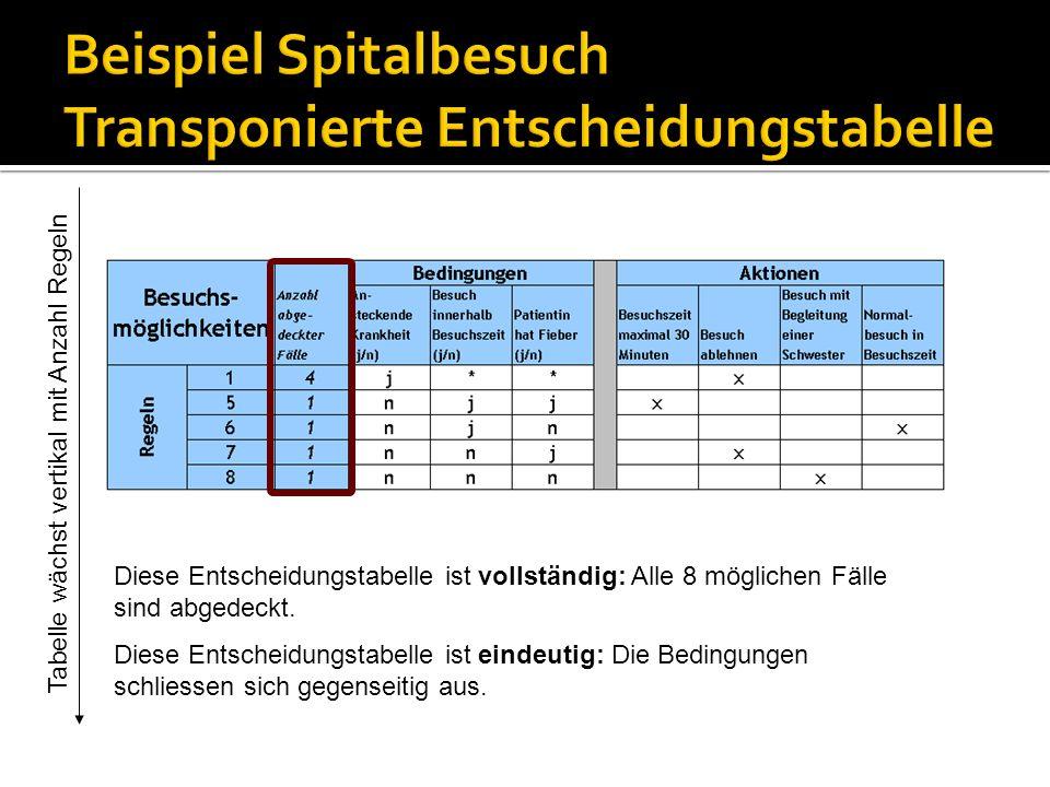 Tabelle wächst vertikal mit Anzahl Regeln Diese Entscheidungstabelle ist vollständig: Alle 8 möglichen Fälle sind abgedeckt. Diese Entscheidungstabell