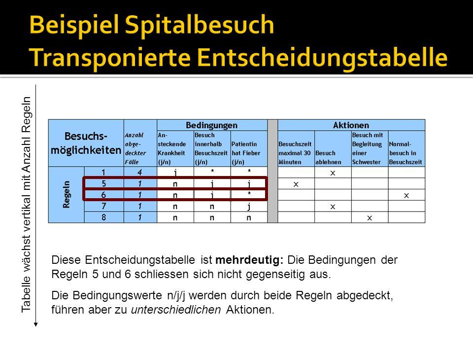 Tabelle wächst vertikal mit Anzahl Regeln Diese Entscheidungstabelle ist mehrdeutig: Die Bedingungen der Regeln 5 und 6 schliessen sich nicht gegensei