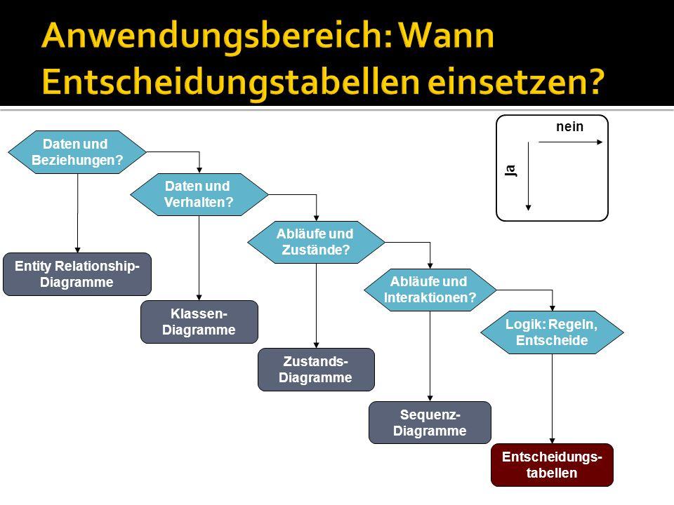 Daten und Beziehungen? Entity Relationship- Diagramme Daten und Verhalten? Klassen- Diagramme Abläufe und Zustände? Zustands- Diagramme Abläufe und In