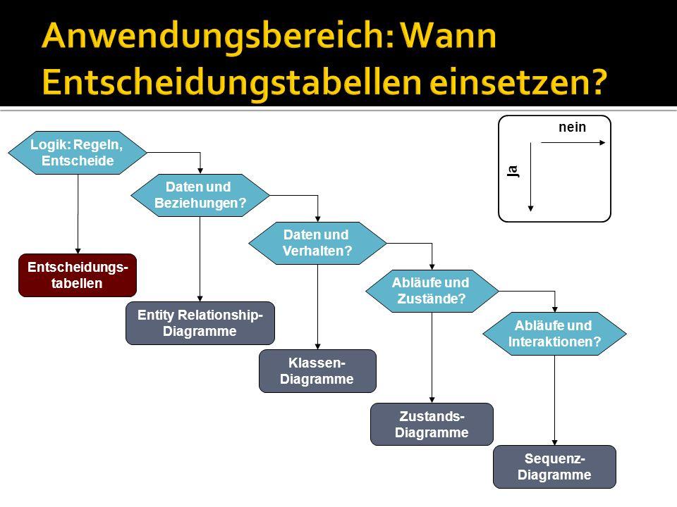 Logik: Regeln, Entscheide Entscheidungs- tabellen Daten und Beziehungen? Entity Relationship- Diagramme Daten und Verhalten? Klassen- Diagramme Abläuf