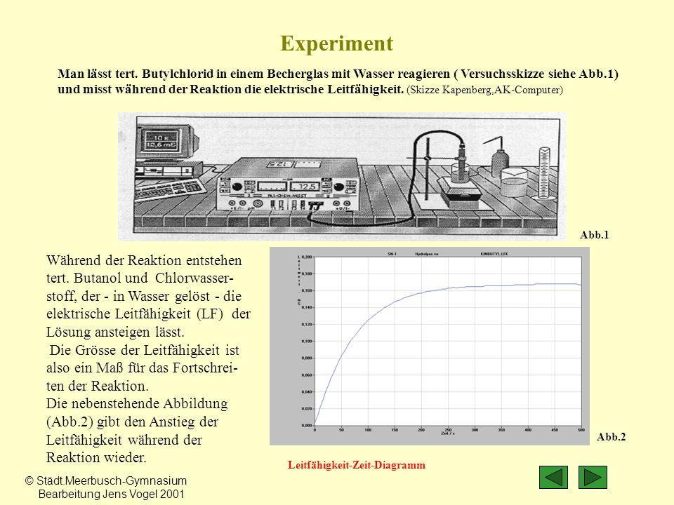 Während der Reaktion entstehen tert. Butanol und Chlorwasser- stoff, der - in Wasser gelöst - die elektrische Leitfähigkeit (LF) der Lösung ansteigen