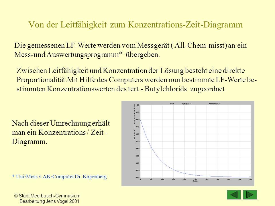 Die gemessenen LF-Werte werden vom Messgerät ( All-Chem-misst) an ein Mess-und Auswertungsprogramm* übergeben. Nach dieser Umrechnung erhält man ein K