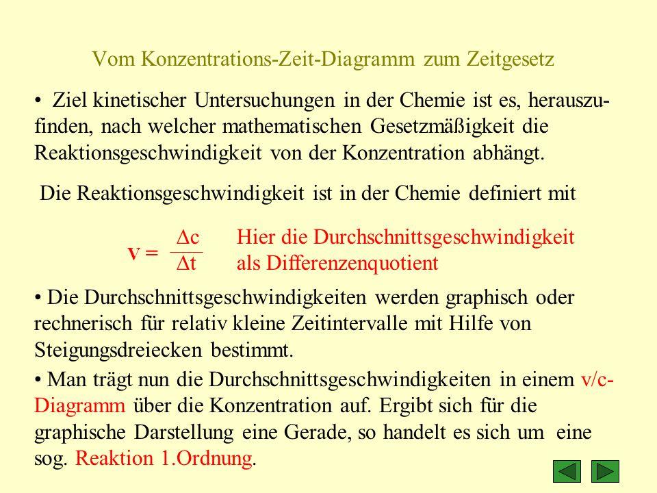 Ziel kinetischer Untersuchungen in der Chemie ist es, herauszu- finden, nach welcher mathematischen Gesetzmäßigkeit die Reaktionsgeschwindigkeit von d