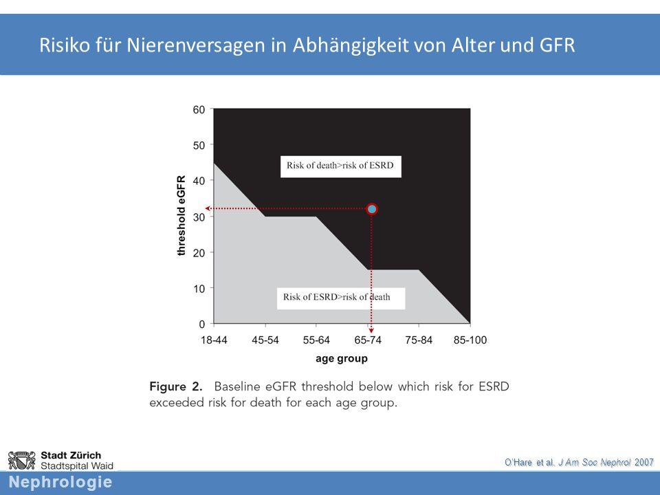 Nephrologie Risiko für Nierenversagen in Abhängigkeit von Alter und GFR OHare et al. J Am Soc Nephrol 2007