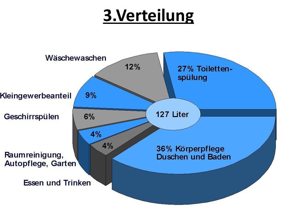 3.Verteilung A-Haushalt Damit meint man,dass Wasserversorgung verantwortlich ist für die Versorgung der Bevölkerung mit sauberem Trinkwasser.