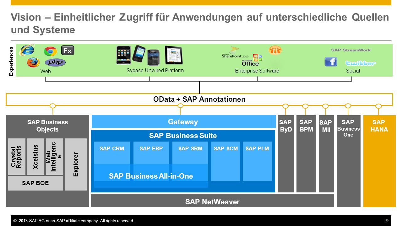 ©2013 SAP AG or an SAP affiliate company.