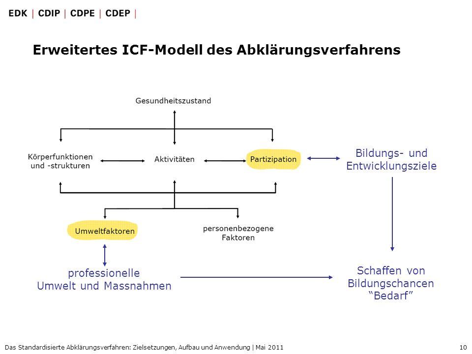 10 Das Standardisierte Abklärungsverfahren: Zielsetzungen, Aufbau und Anwendung | Mai 2011 Erweitertes ICF-Modell des Abklärungsverfahrens professione