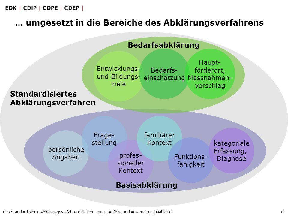 11 Das Standardisierte Abklärungsverfahren: Zielsetzungen, Aufbau und Anwendung | Mai 2011 … umgesetzt in die Bereiche des Abklärungsverfahrens persön