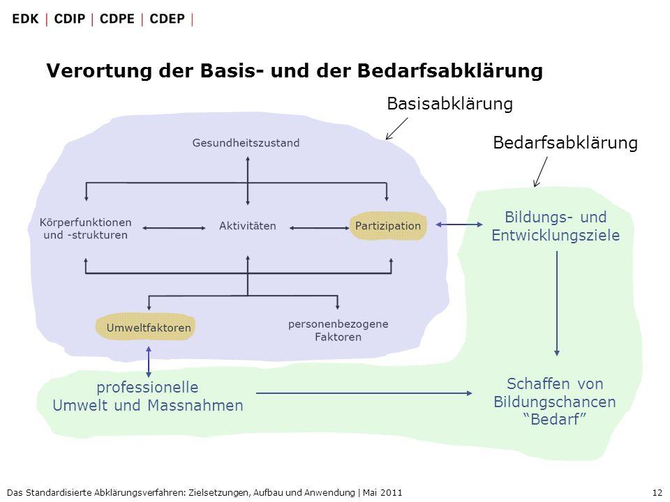 12 Das Standardisierte Abklärungsverfahren: Zielsetzungen, Aufbau und Anwendung | Mai 2011 Verortung der Basis- und der Bedarfsabklärung professionell