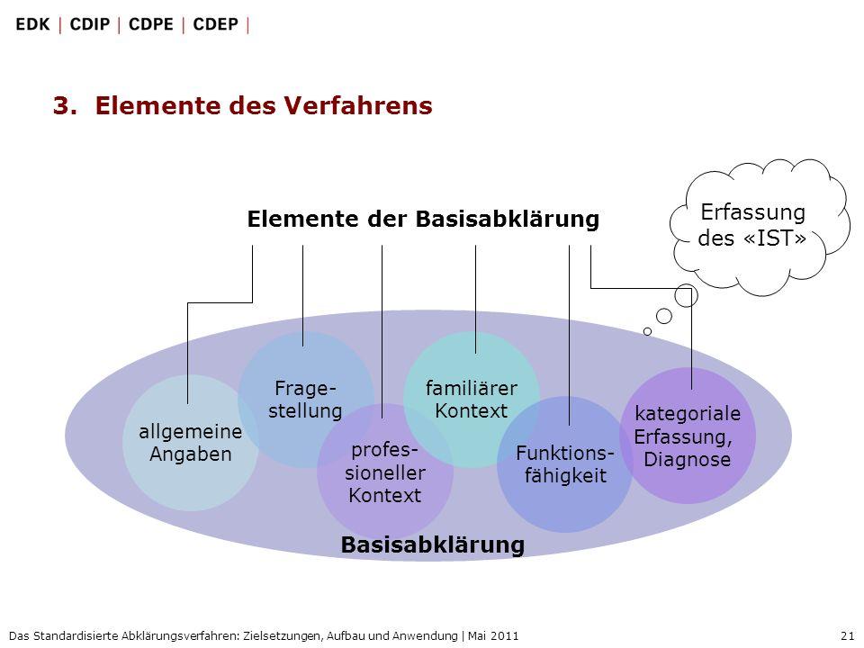 21 Das Standardisierte Abklärungsverfahren: Zielsetzungen, Aufbau und Anwendung | Mai 2011 3. Elemente des Verfahrens Elemente der Basisabklärung allg