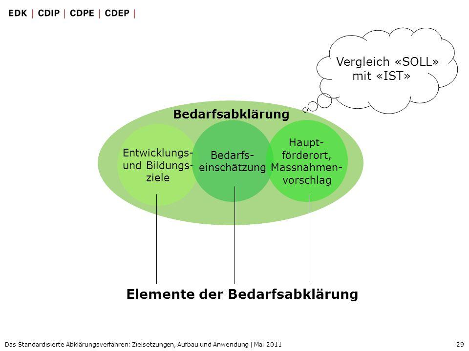 29 Das Standardisierte Abklärungsverfahren: Zielsetzungen, Aufbau und Anwendung | Mai 2011 Elemente der Bedarfsabklärung Entwicklungs- und Bildungs- z