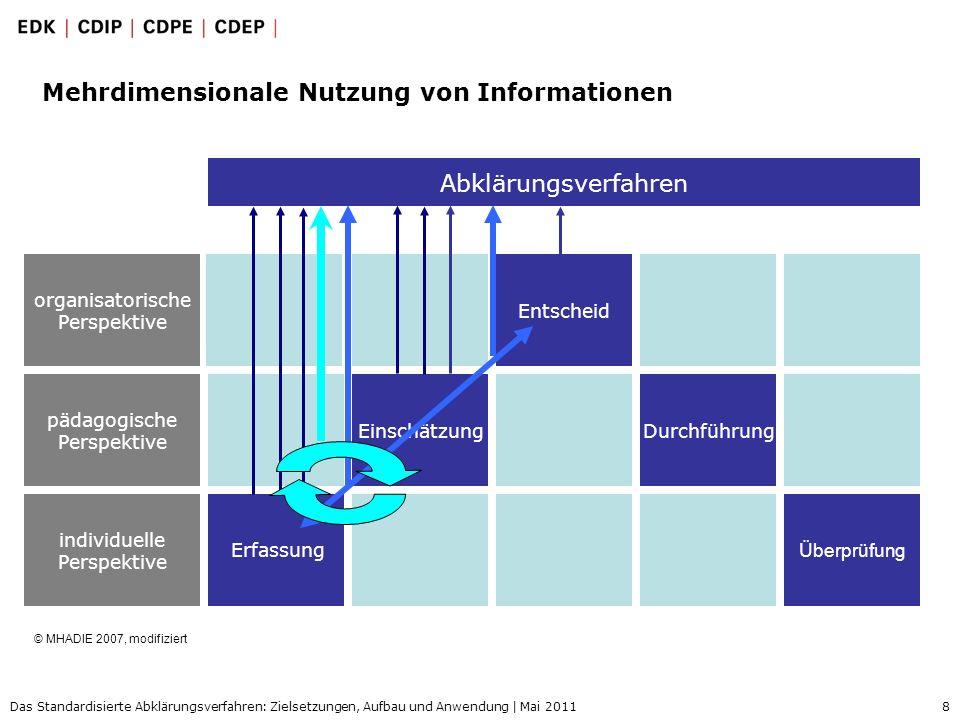 8 Das Standardisierte Abklärungsverfahren: Zielsetzungen, Aufbau und Anwendung | Mai 2011 Mehrdimensionale Nutzung von Informationen Einschätzung Ents