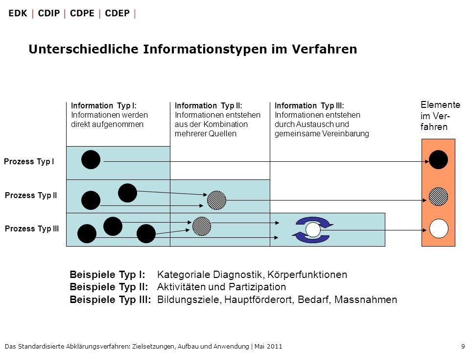 9 Das Standardisierte Abklärungsverfahren: Zielsetzungen, Aufbau und Anwendung | Mai 2011 Unterschiedliche Informationstypen im Verfahren Information