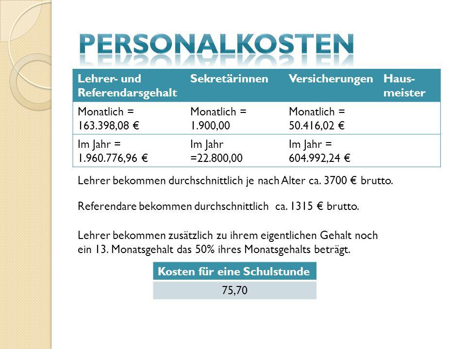 Lehrer- und Referendarsgehalt SekretärinnenVersicherungenHaus- meister Monatlich = 163.398,08 Monatlich = 1.900,00 Monatlich = 50.416,02 Im Jahr = 1.9
