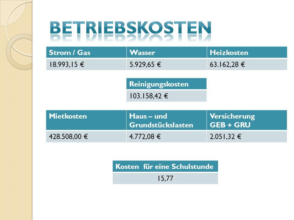 Strom / GasWasserHeizkosten 18.993,15 5.929,65 63.162,28 MietkostenHaus – und Grundstückslasten Versicherung GEB + GRU 428.508,00 4.772,08 2.051,32 Reinigungskosten 103.158,42 Kosten für eine Schulstunde 15,77
